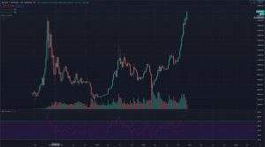 How to find support and resistance levels on Bitcoin?